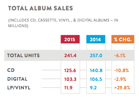 Album sales declined in 2015.