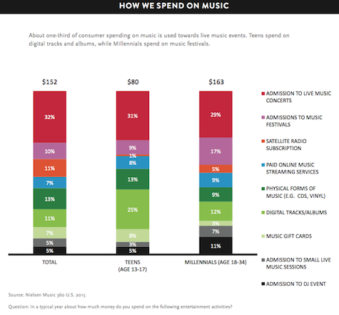 Where we spent our music dollars in 2015.